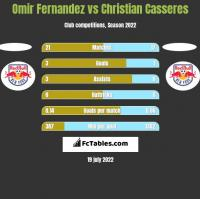 Omir Fernandez vs Christian Casseres h2h player stats