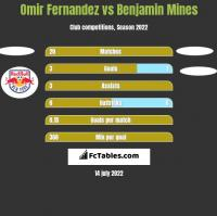 Omir Fernandez vs Benjamin Mines h2h player stats