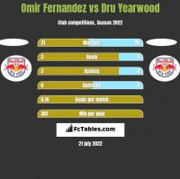 Omir Fernandez vs Dru Yearwood h2h player stats