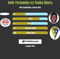 Omir Fernandez vs Youba Diarra h2h player stats