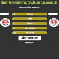 Omir Fernandez vs Cristhian Casseres Jr. h2h player stats