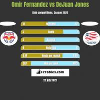 Omir Fernandez vs DeJuan Jones h2h player stats