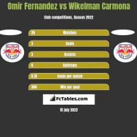 Omir Fernandez vs Wikelman Carmona h2h player stats