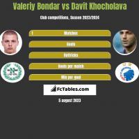 Valeriy Bondar vs Davit Khocholava h2h player stats