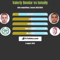 Valeriy Bondar vs Ismaily h2h player stats