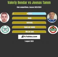 Valeriy Bondar vs Joonas Tamm h2h player stats