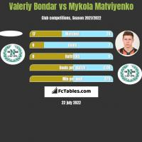 Valeriy Bondar vs Mykola Matwijenko h2h player stats