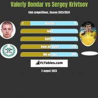 Valeriy Bondar vs Sergiej Kriwcow h2h player stats