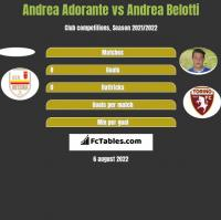 Andrea Adorante vs Andrea Belotti h2h player stats