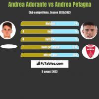 Andrea Adorante vs Andrea Petagna h2h player stats