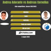Andrea Adorante vs Andreas Cornelius h2h player stats