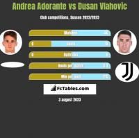 Andrea Adorante vs Dusan Vlahovic h2h player stats