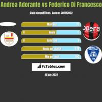 Andrea Adorante vs Federico Di Francesco h2h player stats