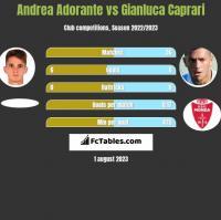 Andrea Adorante vs Gianluca Caprari h2h player stats