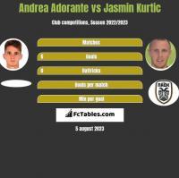 Andrea Adorante vs Jasmin Kurtic h2h player stats
