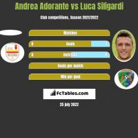 Andrea Adorante vs Luca Siligardi h2h player stats