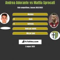 Andrea Adorante vs Mattia Sprocati h2h player stats