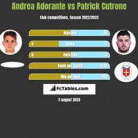 Andrea Adorante vs Patrick Cutrone h2h player stats
