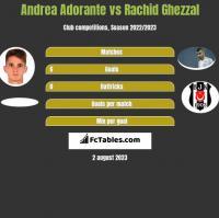 Andrea Adorante vs Rachid Ghezzal h2h player stats
