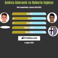 Andrea Adorante vs Roberto Inglese h2h player stats