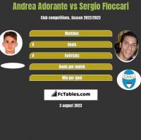 Andrea Adorante vs Sergio Floccari h2h player stats