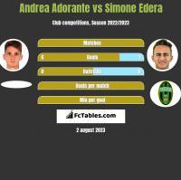 Andrea Adorante vs Simone Edera h2h player stats