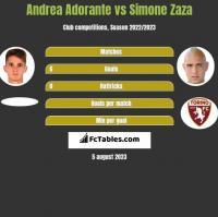 Andrea Adorante vs Simone Zaza h2h player stats