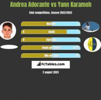 Andrea Adorante vs Yann Karamoh h2h player stats