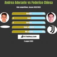 Andrea Adorante vs Federico Chiesa h2h player stats