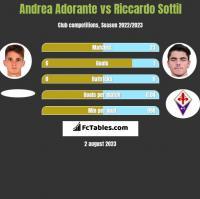 Andrea Adorante vs Riccardo Sottil h2h player stats
