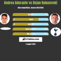 Andrea Adorante vs Dejan Kulusevski h2h player stats
