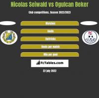 Nicolas Seiwald vs Ogulcan Beker h2h player stats