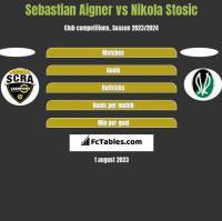 Sebastian Aigner vs Nikola Stosic h2h player stats
