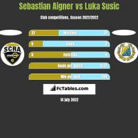 Sebastian Aigner vs Luka Susic h2h player stats