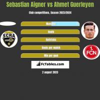 Sebastian Aigner vs Ahmet Guerleyen h2h player stats