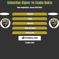 Sebastian Aigner vs Csaba Bukta h2h player stats
