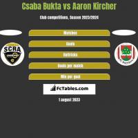 Csaba Bukta vs Aaron Kircher h2h player stats