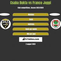 Csaba Bukta vs Franco Joppi h2h player stats