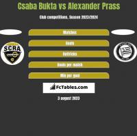 Csaba Bukta vs Alexander Prass h2h player stats