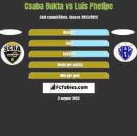 Csaba Bukta vs Luis Phelipe h2h player stats