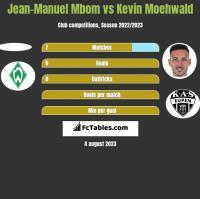 Jean-Manuel Mbom vs Kevin Moehwald h2h player stats