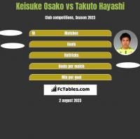 Keisuke Osako vs Takuto Hayashi h2h player stats