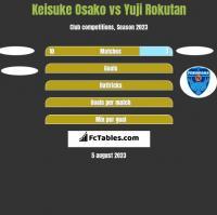 Keisuke Osako vs Yuji Rokutan h2h player stats