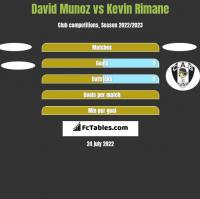David Munoz vs Kevin Rimane h2h player stats