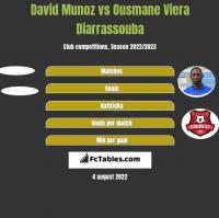 David Munoz vs Ousmane Viera Diarrassouba h2h player stats