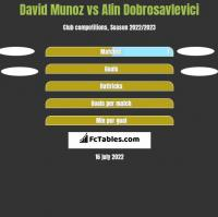 David Munoz vs Alin Dobrosavlevici h2h player stats
