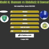 Khalid AL Ghannam vs Abdullaziz Al Dawsari h2h player stats