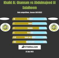 Khalid AL Ghannam vs Abdulmajeed Al Sulaiheem h2h player stats