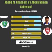 Khalid AL Ghannam vs Abdulrahman Aldawsari h2h player stats