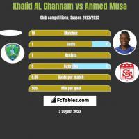 Khalid AL Ghannam vs Ahmed Musa h2h player stats